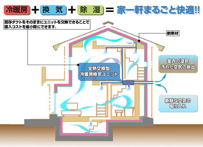 ワンストップソリューション!!冷暖房・換気・除湿で家一軒まるごと快適!!空調システムを最新スペックに!!