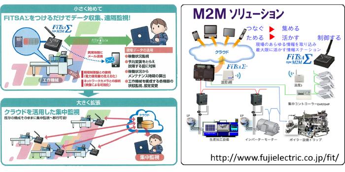 M2Mソリューション