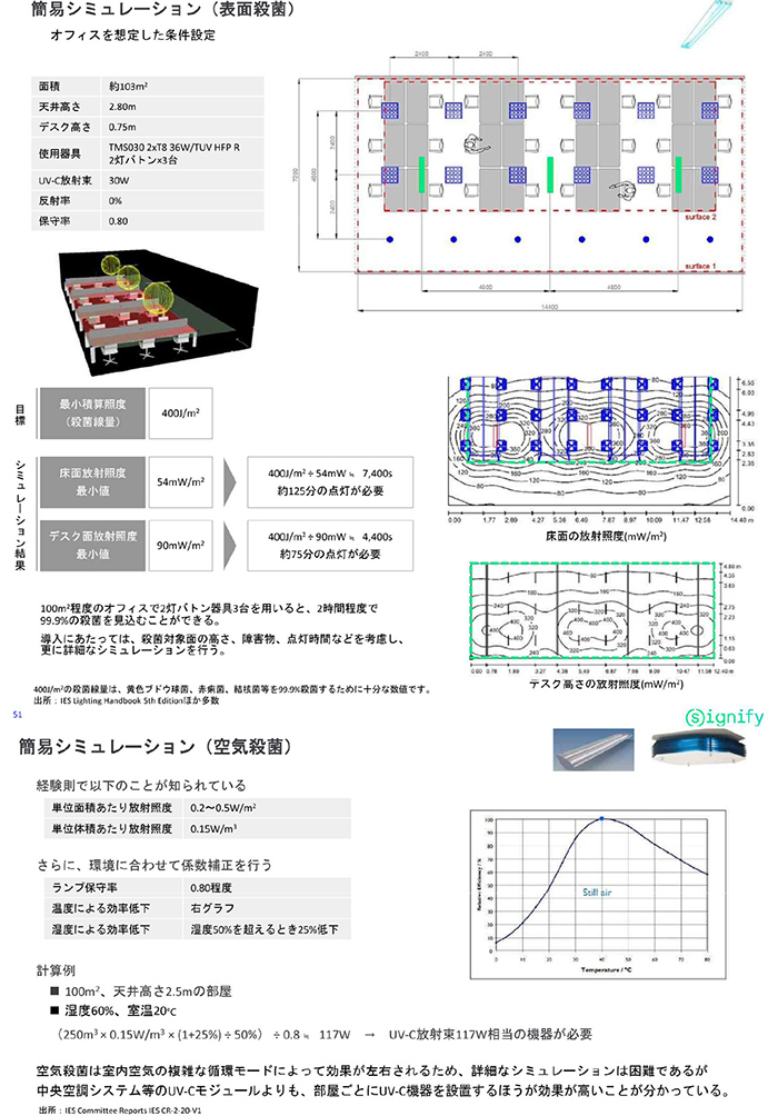 UV-C Control System